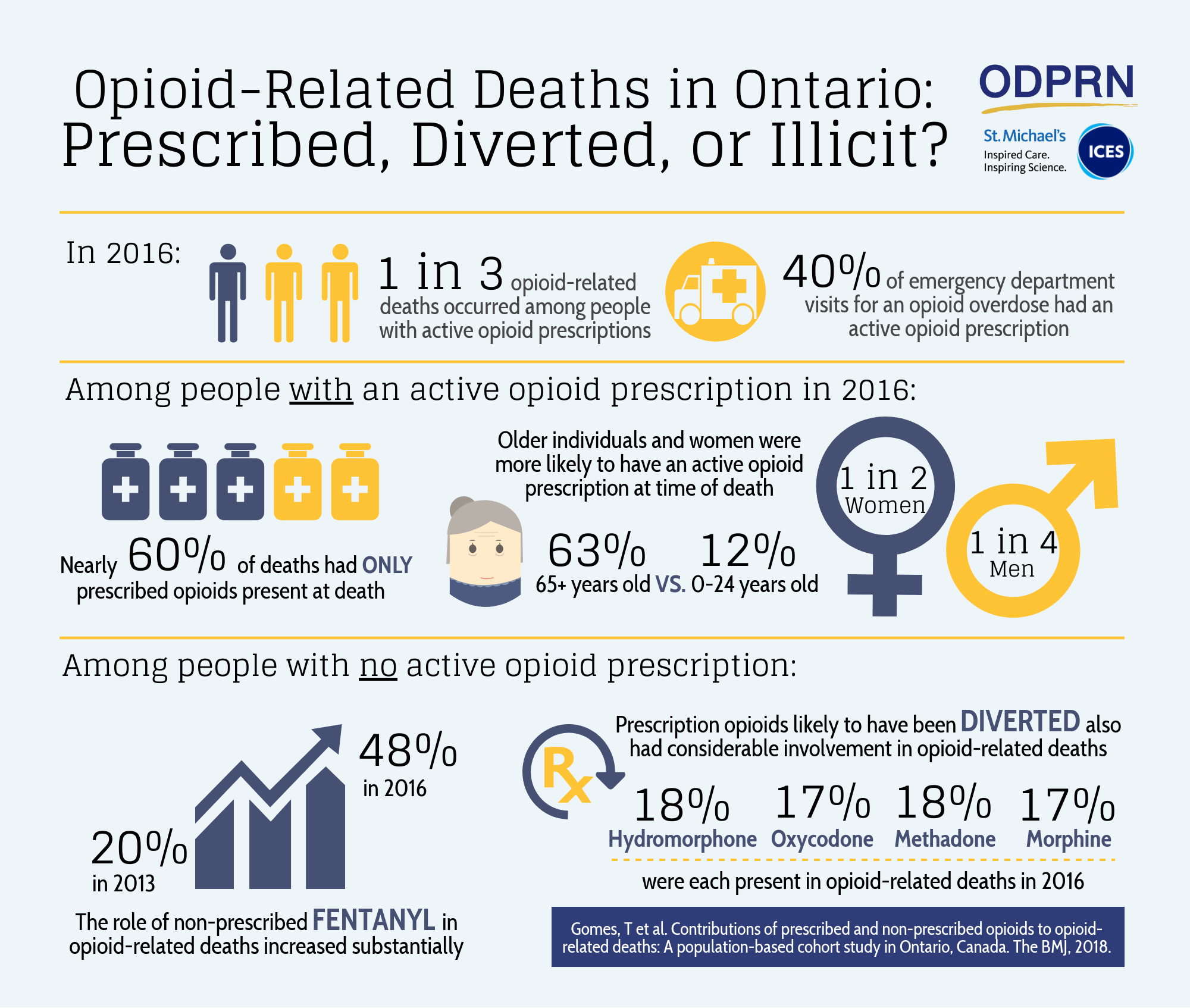 the abusive use of oxycontin and the rise of opioid related deaths in 2015 In 2015 substance use disorders resulted in 307,400 deaths, up from 165,000 deaths in 1990 [4] [8] of these, the highest numbers are from alcohol use disorders at 137,500, opioid use disorders at 122,100 deaths, amphetamine use disorders at 12,200 deaths, and cocaine use disorders at 11,100.